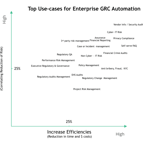 compliance automation use cases