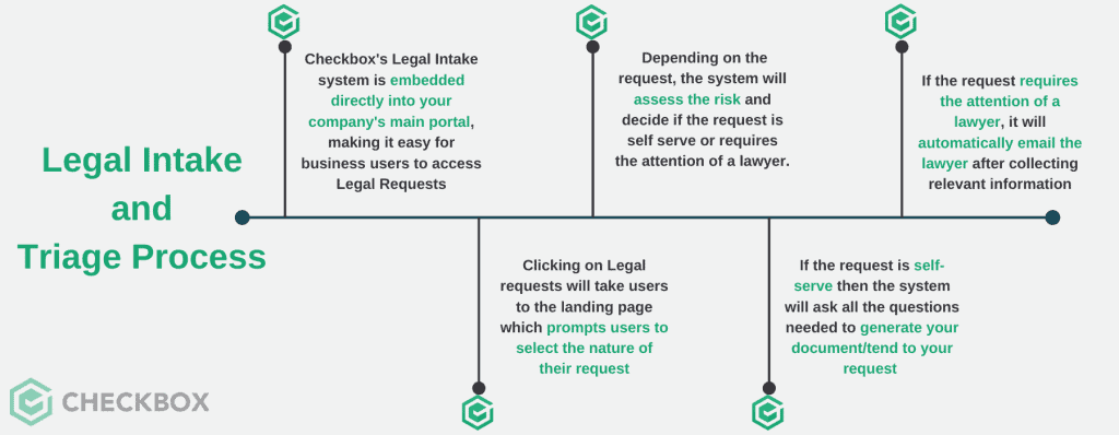 legal intake and triage process